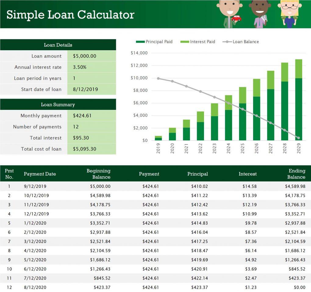 Loan 1yr Payoff