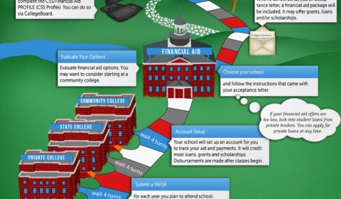 Playing-The-Financial-Aid-Game-Infographic
