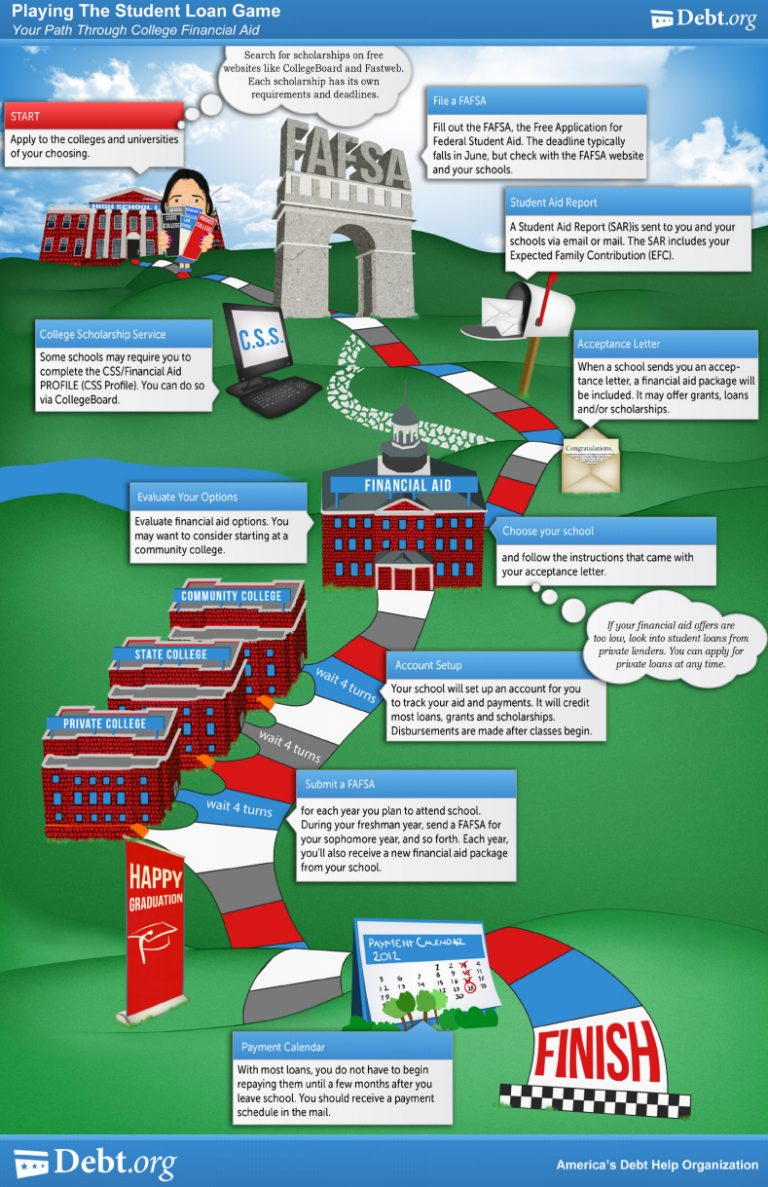 Playing The Financial Aid Game Infographic